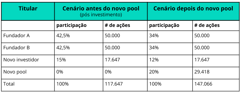 option pool exemplo